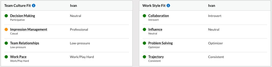 Candidate traits for cultural and work style fit are ranked and presented for easy consideration.